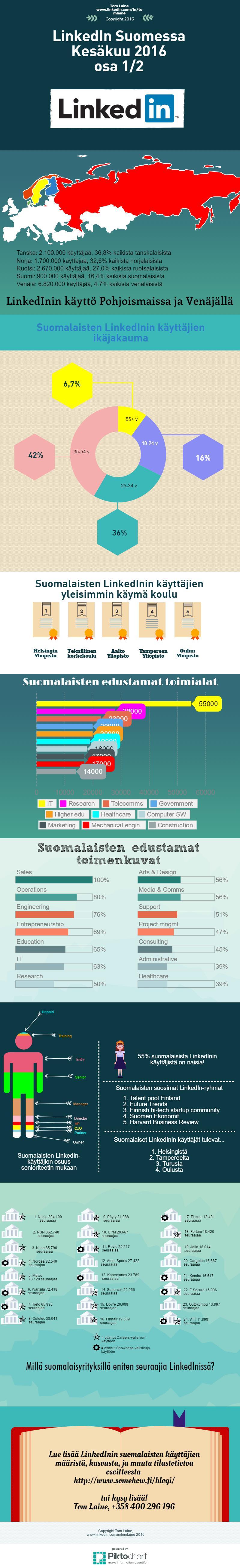LinkedIn käyttäjät Suomessa kesäkuu 2016 osa 1