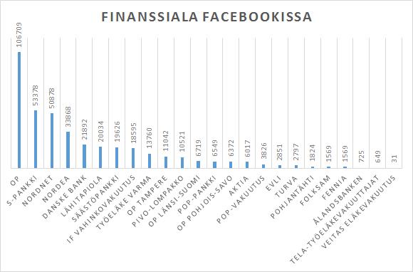 finanssiala-facebookissa